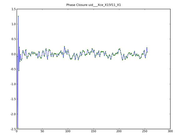 干渉計観測の時のプロット。横軸は時間(単位は秒)、縦軸は信号の位相差(単位はラジアン)。3台のアンテナの「closure phase」がゼロになっていることによって、干渉計システムとして間違いなく動作していることが検証できた。