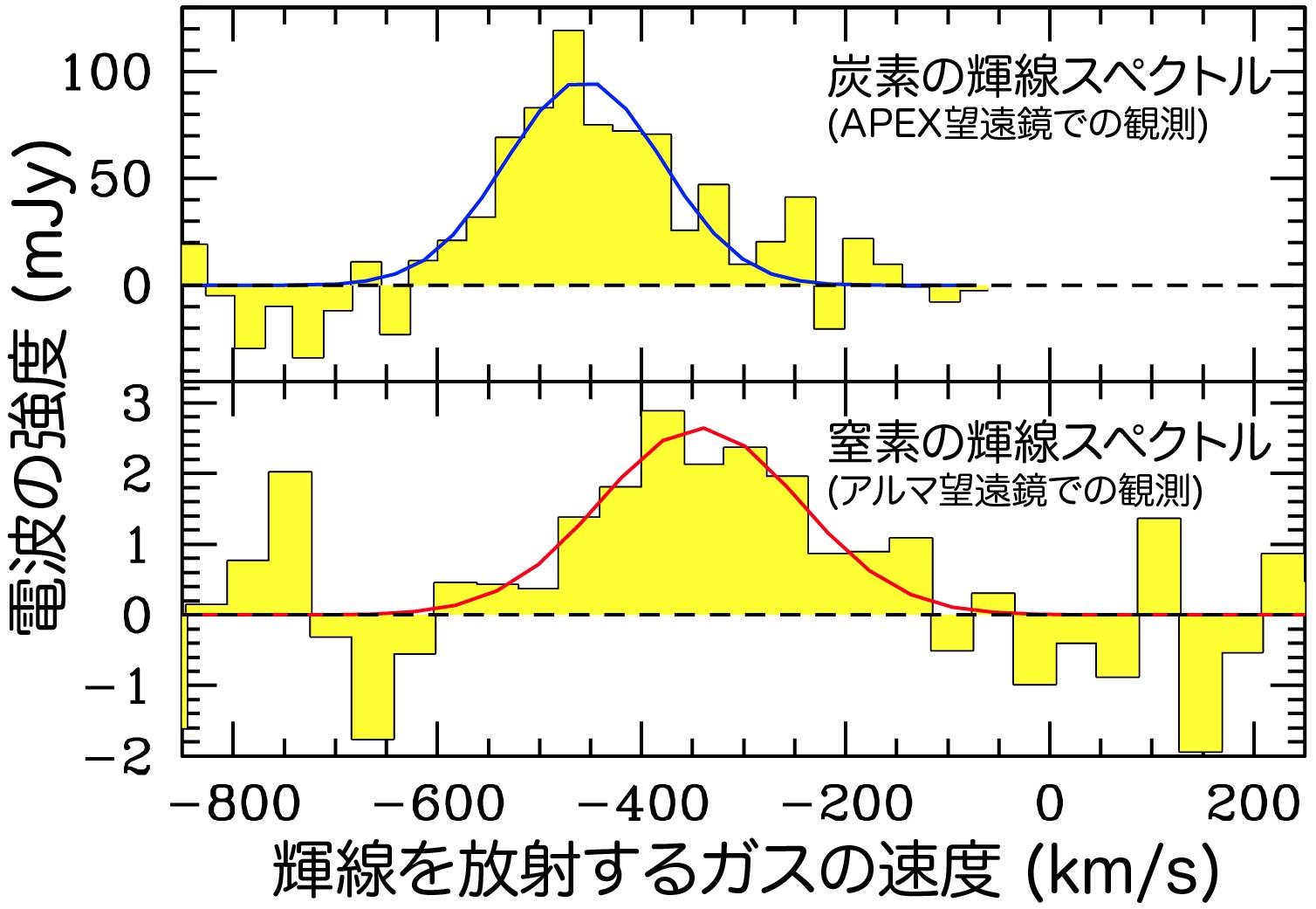 アルマ望遠鏡で観測した窒素の輝線(下段)と、APEX望遠鏡で既に観測していた炭素の輝線(上段)のスペクトル(可視光での水素の輝線観測から決めた銀河の平均的速度に対する、輝線を放射するガスの速度ごとに電波の強度を示したもの)。