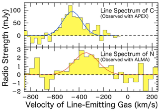 The spectrum of nitrogen observed with ALMA (bottom), and that of carbon observed with the APEX telescope (top)