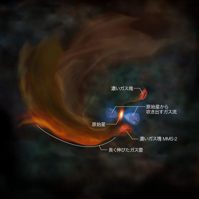 アルマ望遠鏡の観測結果をもとに描いた、分子雲コアMC27中心部の想像図に、各部位の説明をオーバーレイしたもの。 Credit: 国立天文台