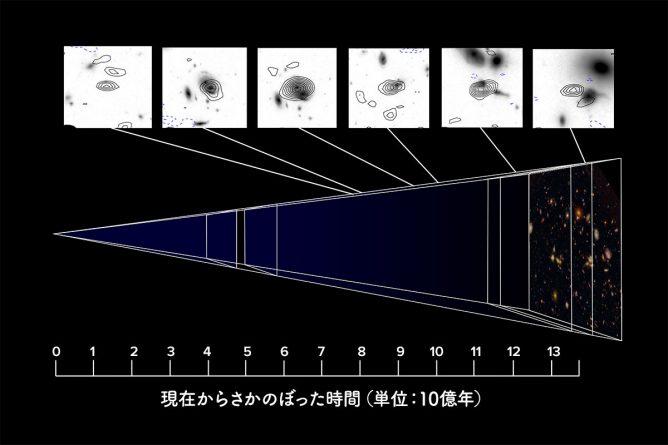 ハッブル・ウルトラディープフィールドを見通すようすの模式図