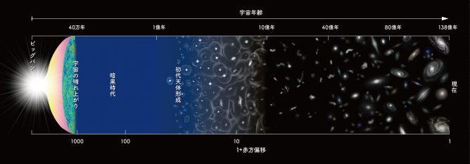 宇宙の歴史を表した模式図。
