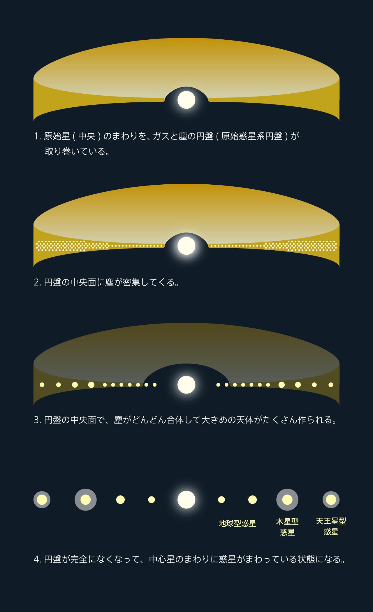 原始惑星系円盤