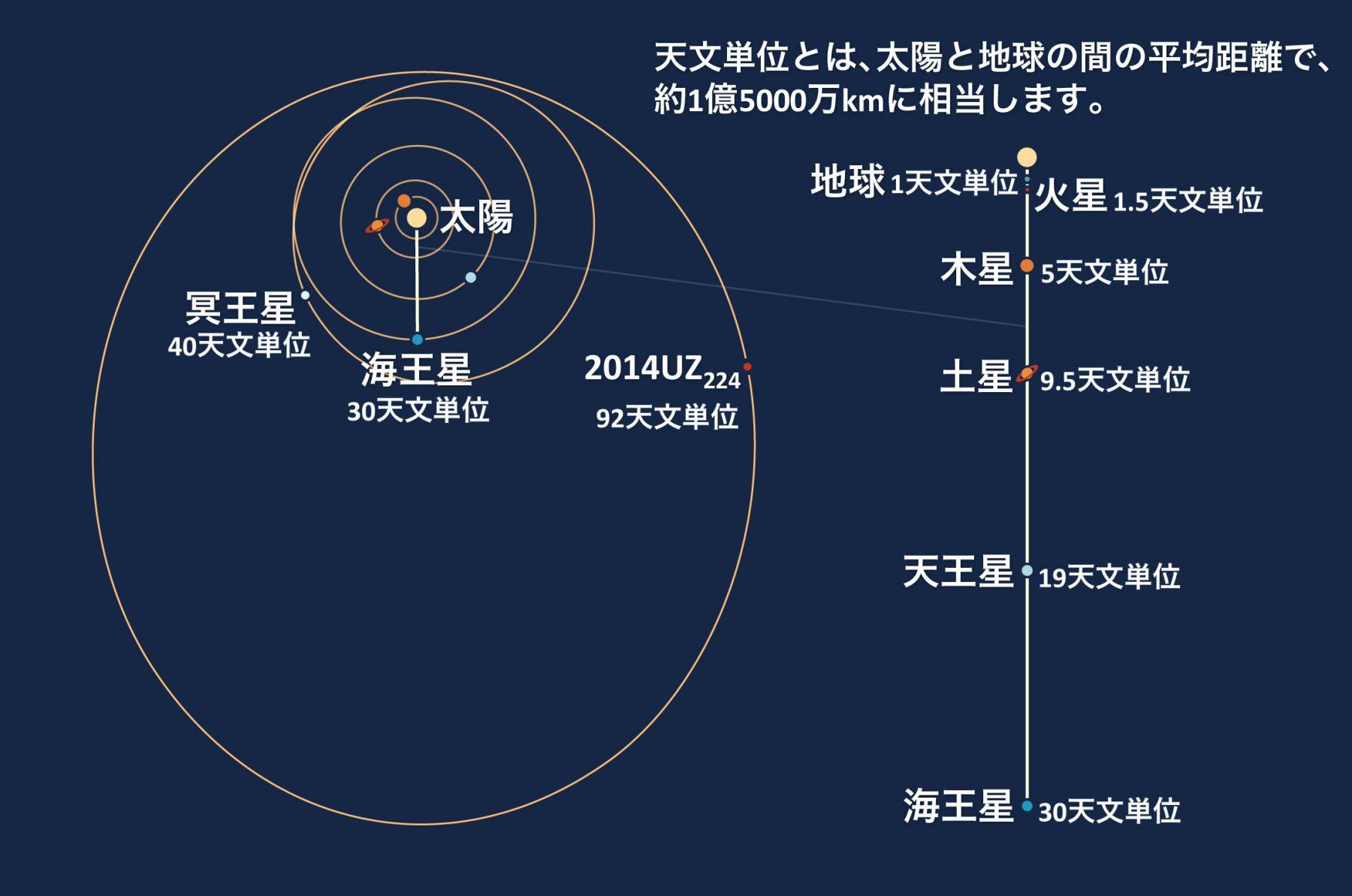 2014UZ224軌道図日本語