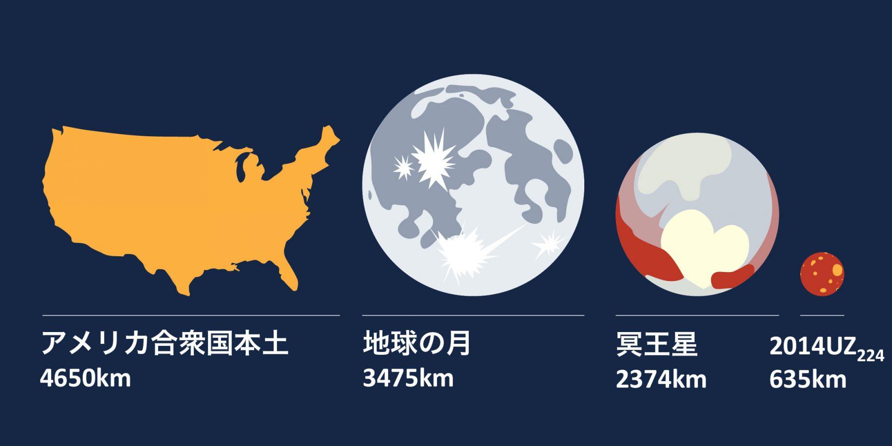 2014UZ224サイズ比較日本語