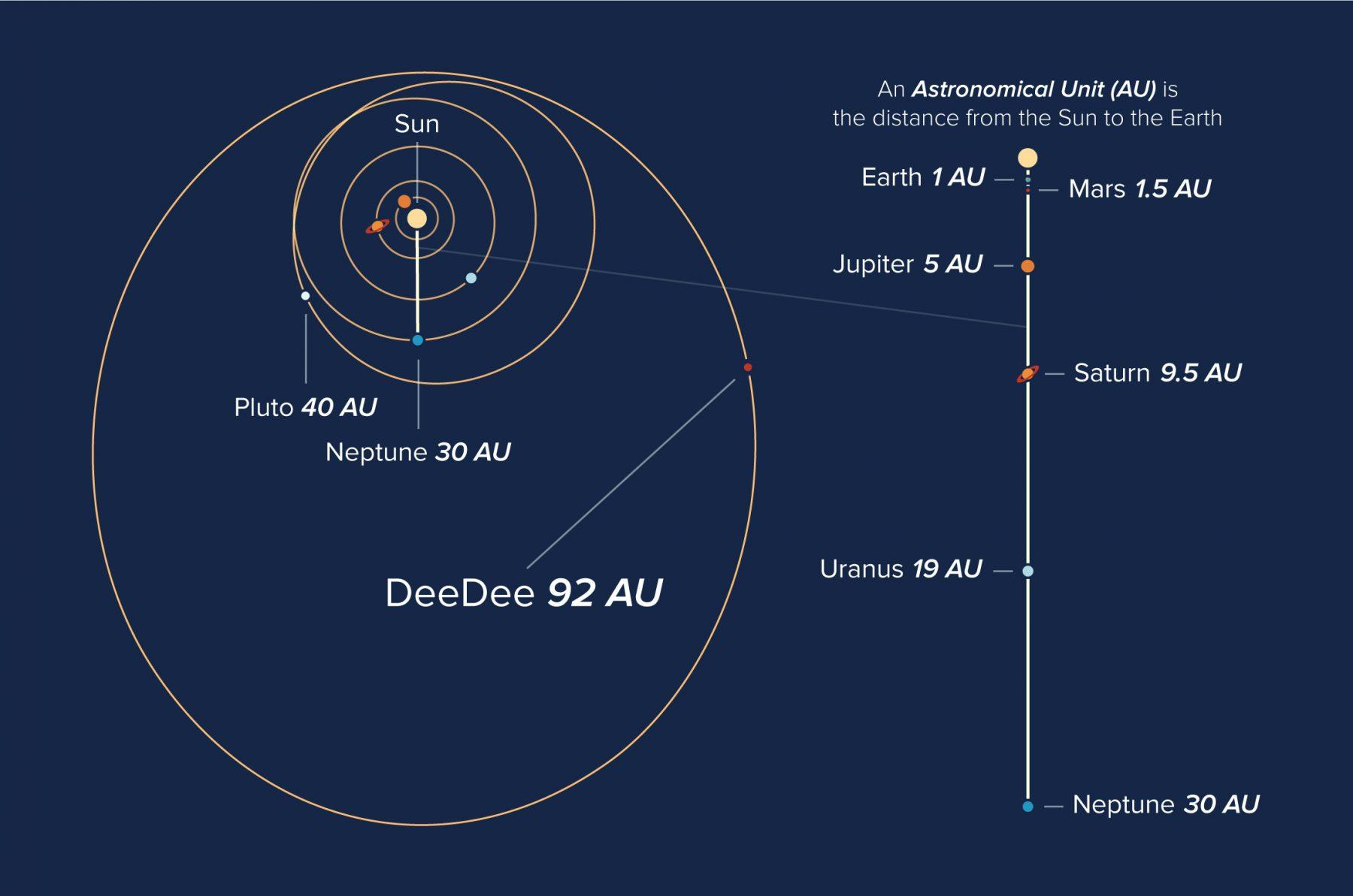 2014UZ224軌道図英語