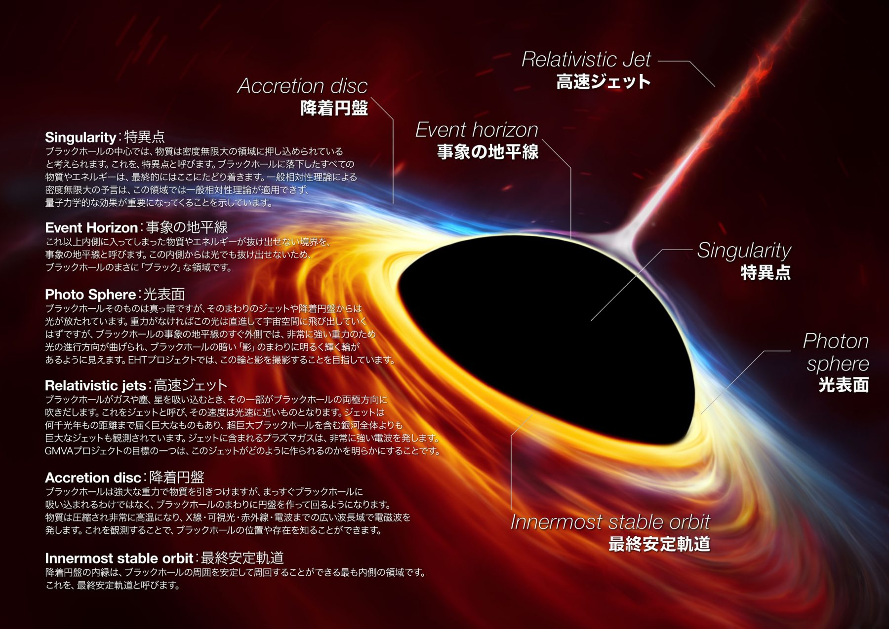 ブラックホールとは何かの解説図