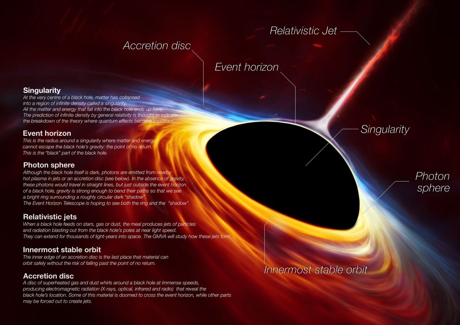 Column - Taking the First Picture of a Black Hole [3] - What is a ...