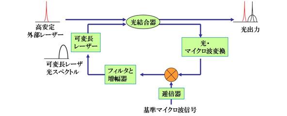 基準信号光位相同期方式