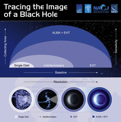 Tracing the image of a black hole