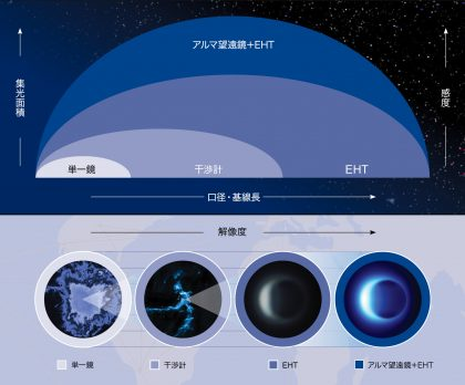 望遠鏡の規模と感度・解像度の模式図