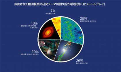 科学観測サイクル5カテゴリー別時間割り当て(12メートルアレイ)