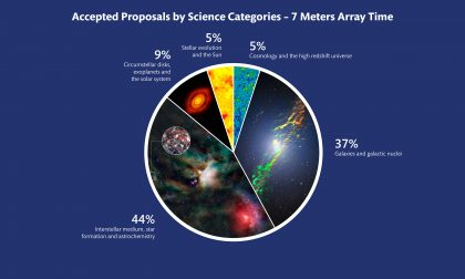 ALMA Cycle 5 accepted proposals by science category - 7 meter array time