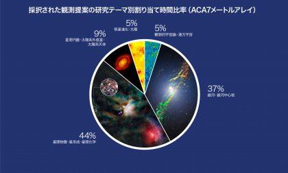 科学観測サイクル5カテゴリー別時間割り当て(ACA7メートルアレイ)