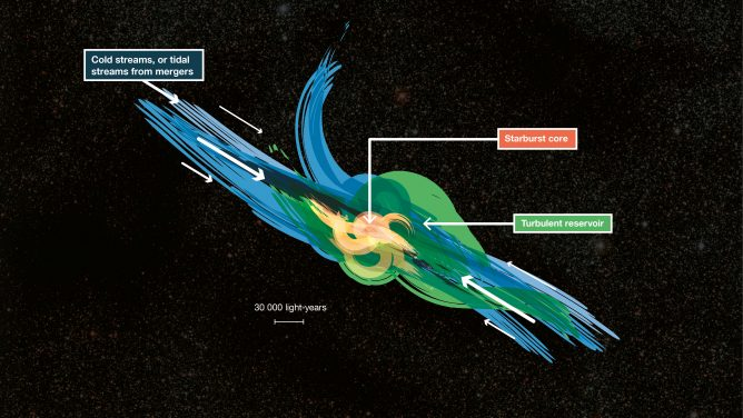 Artist's impression of gas fueling distant starburst galaxies