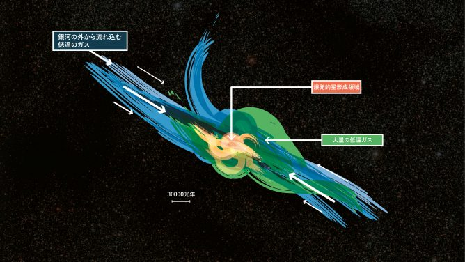 ALMA Finds Huge Hidden Reservoirs of Turbulent Gas in Distant Galaxies