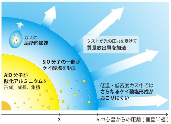 うみへび座W星での酸化アルミニウムとケイ酸塩ダストの形成および質量放出風の加速のイメージ図。