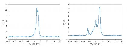 Spectra of SiO emission lines in T Cephei