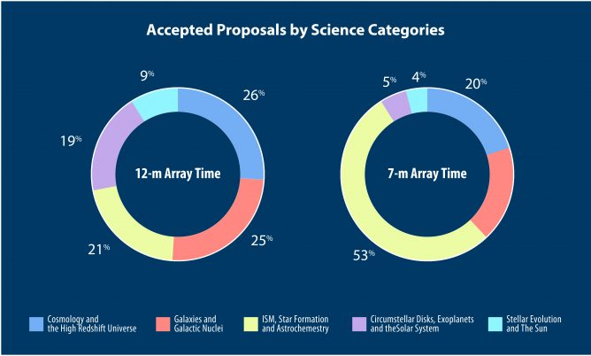 V4Accepted-Proposals-by-Science-Categories-80