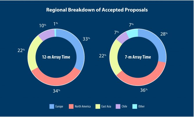 V4Regional-Breakdown-od-Accepted-Proposals-80
