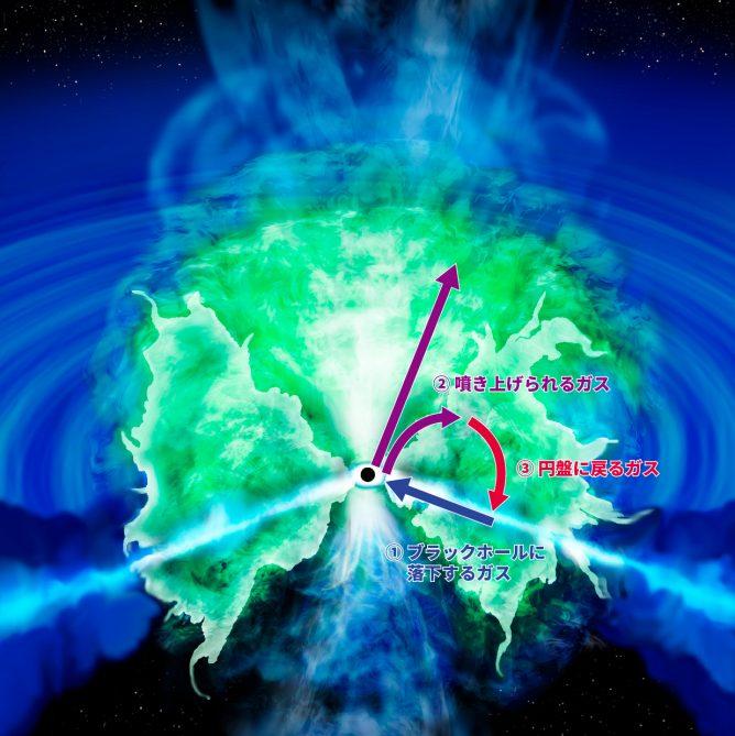 超巨大ブラックホールを取り巻くガスのイメージ図