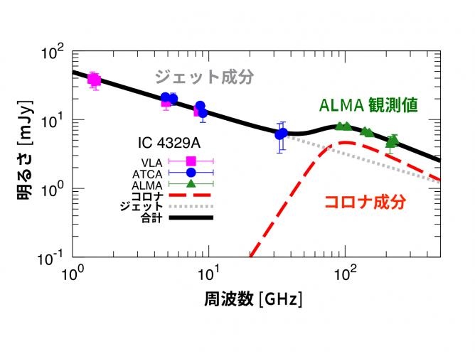 活動銀河IC 4329Aの電波スペクトル