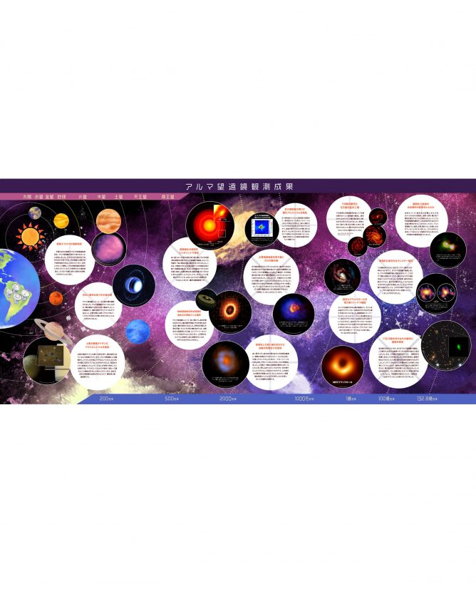 アルマ望遠鏡観測成果ポスター2019年版