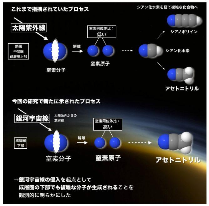 本研究で窒素同位体比を測定したアセトニトリル分子の生成プロセス
