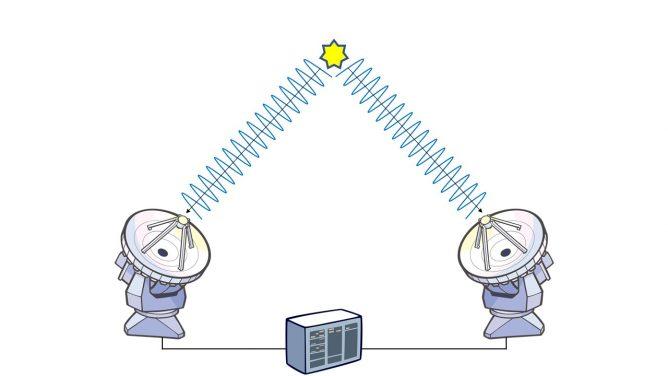 アルマのしくみ【第2回】たくさんのアンテナをつないでひとつに「電波干渉計」