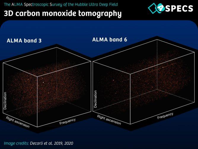 アルマ望遠鏡バンド3(観測波長2.6~3.6mm)とバンド6(観測波長1.1~1.4mm)で観測したハッブル・ウルトラ・ディープ・フィールド。
