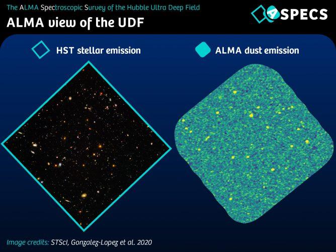 ハッブル・ウルトラ・ディープ・フィールドを、ハッブル宇宙望遠鏡とアルマ望遠鏡で観測した画像