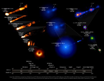 様々な波長の電磁波で見たM87銀河中心ブラックホールのジェット
