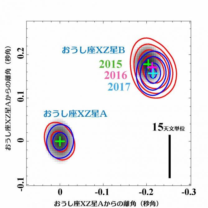 アルマ望遠鏡が描く双子の星の軌道運動