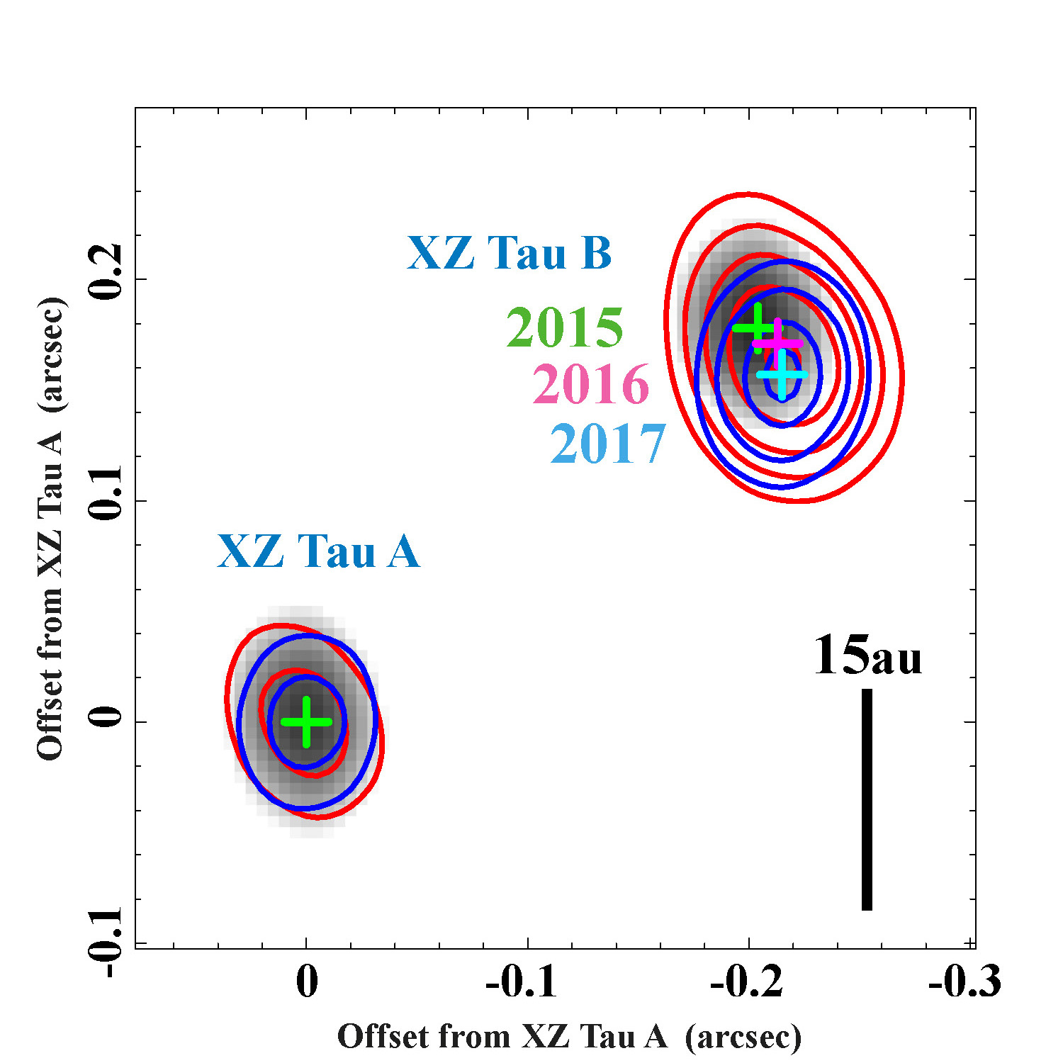 Orbital motion of the young binary XZ Tau system