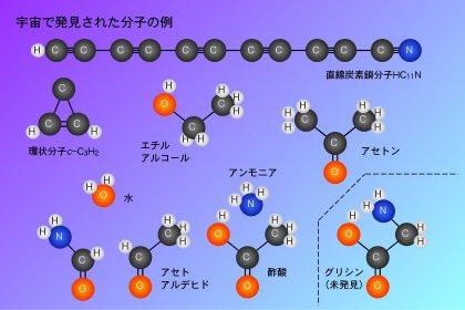 宇宙で発見された分子