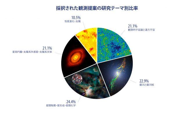 アルマ望遠鏡科学観測サイクル4 観測提案審査が完了