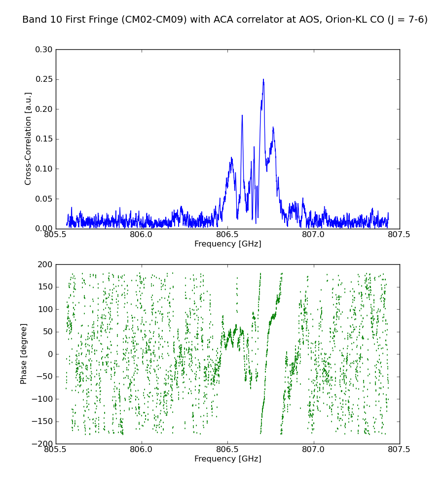 Figure. Spectrum and phase of Orion KL