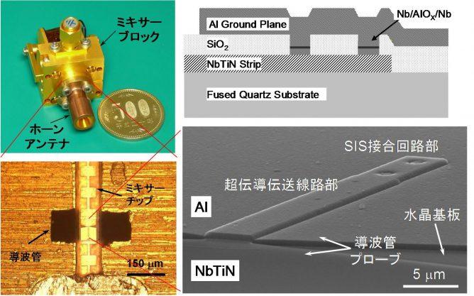 世界最高性能のサブミリ波(テラヘルツ)受信機の実現 ―ALMAにおける最高周波数受信機バンド10の開発に成功―