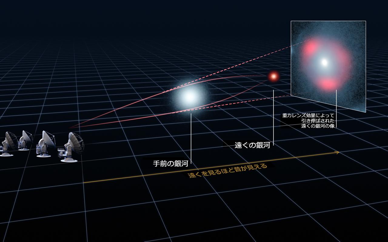 図2. 重力レンズの模式図。
