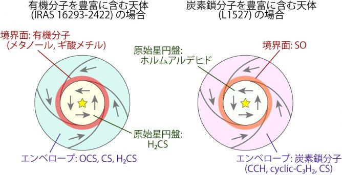 アルマ望遠鏡で見えてきた化学組成の多様性:原始星を取り巻く大型有機分子の回転リングを発見